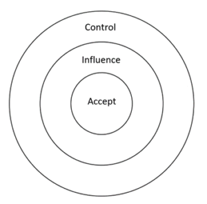 Resilience model